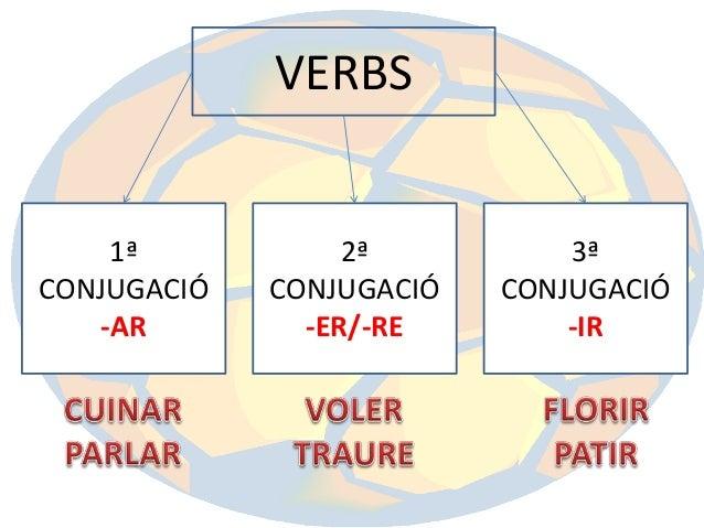 VERBS  1ª CONJUGACIÓ -AR  2ª CONJUGACIÓ -ER/-RE  3ª CONJUGACIÓ -IR