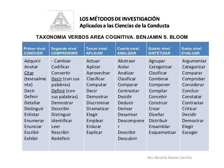 Mcs Novahia Alvarez Sanchez  TAXONOMIA VERBOS AREA COGNITIVA. BENJAMIN S. BLOOM Primer nivel CONOCER Segundo nivel COMPREN...