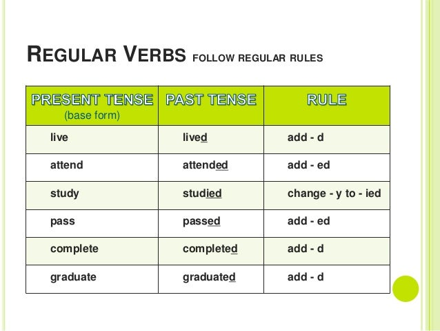 Irregular Past Tense Verbs Ks1 Verb Past Tense Spelling