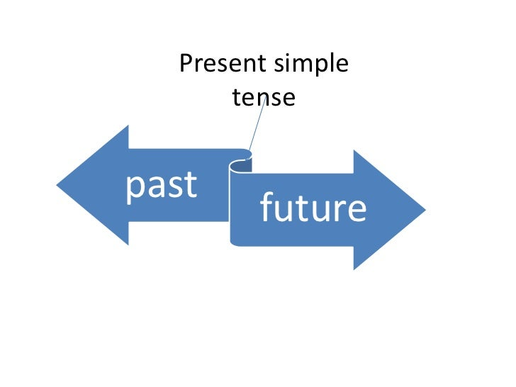 Verb tenses charts