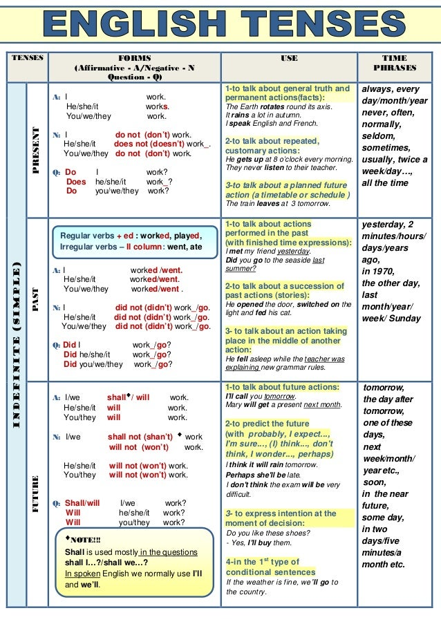 verb tenses table verb tenses table tenses forms affirmative a ...
