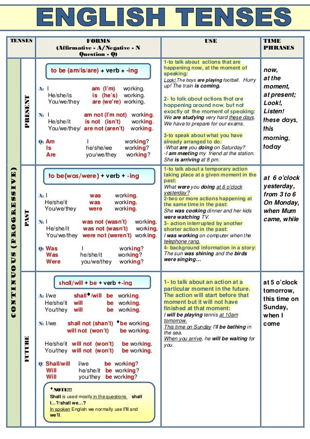 Verb Tenses Table Related Keywords & Suggestions - Verb Tenses Table ...