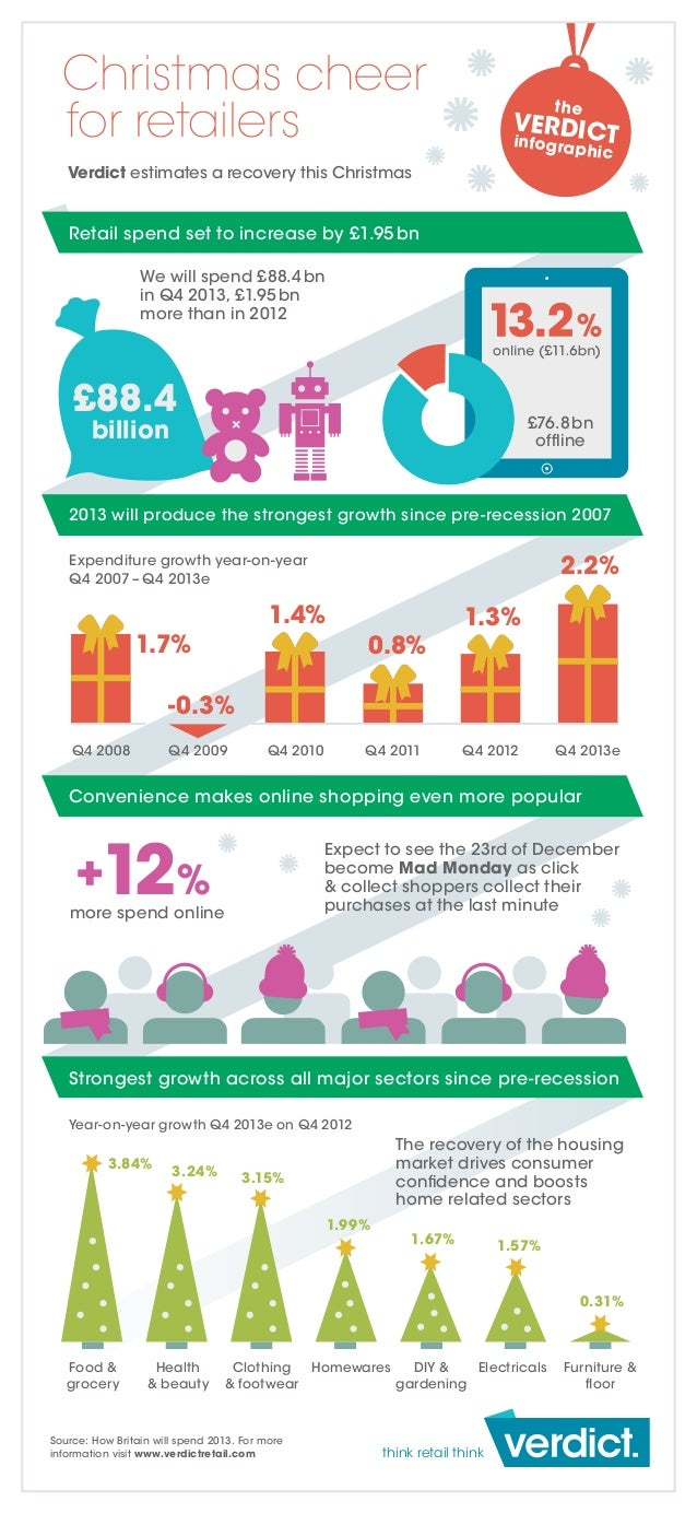 Christmas cheer for retailers  the  VERDICT infograp  hic  Verdict estimates a recovery this Christmas  Retail spend set t...