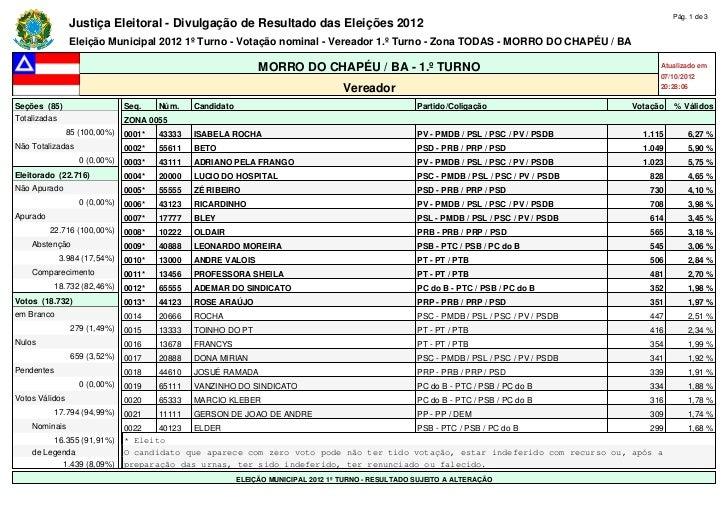 Pág. 1 de 3                Justiça Eleitoral - Divulgação de Resultado das Eleições 2012                Eleição Municipal ...