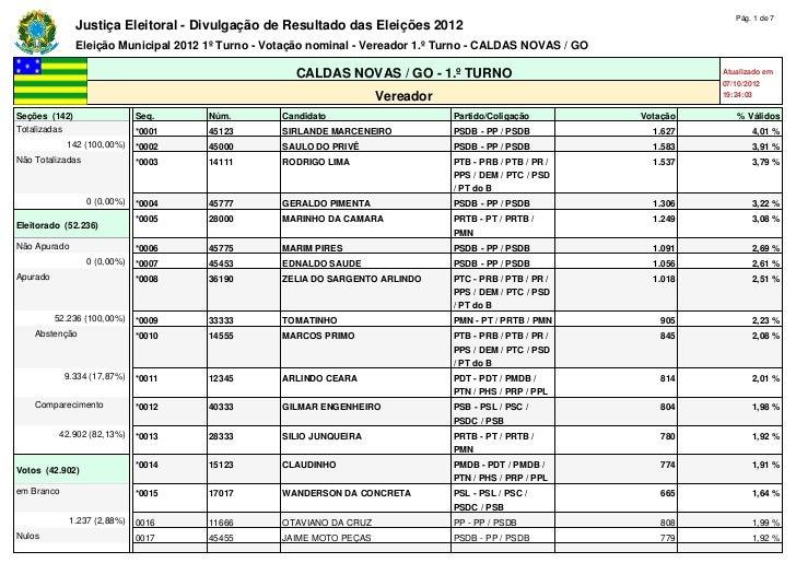 Pág. 1 de 7               Justiça Eleitoral - Divulgação de Resultado das Eleições 2012               Eleição Municipal 20...