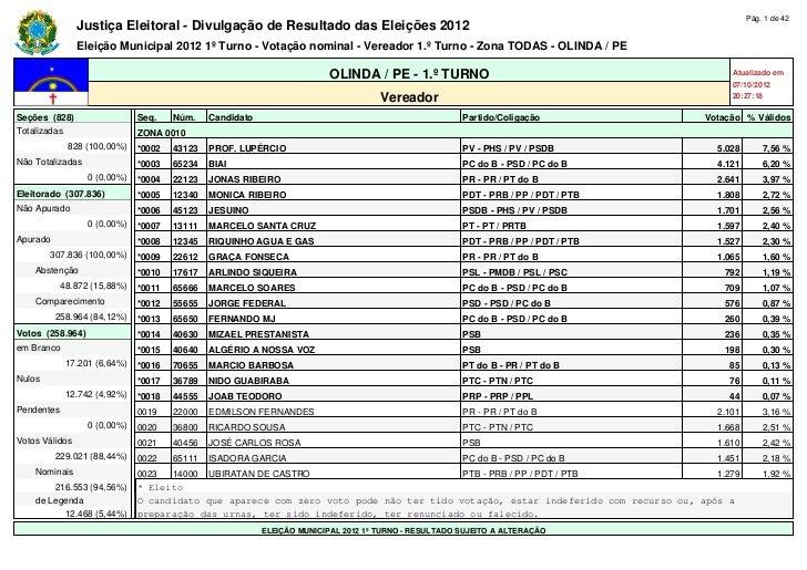 Pág. 1 de 42                Justiça Eleitoral - Divulgação de Resultado das Eleições 2012                Eleição Municipal...
