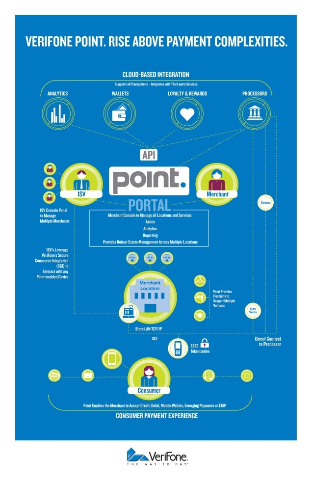 VeriFone Point Payment-as-a-Service [Infographic]