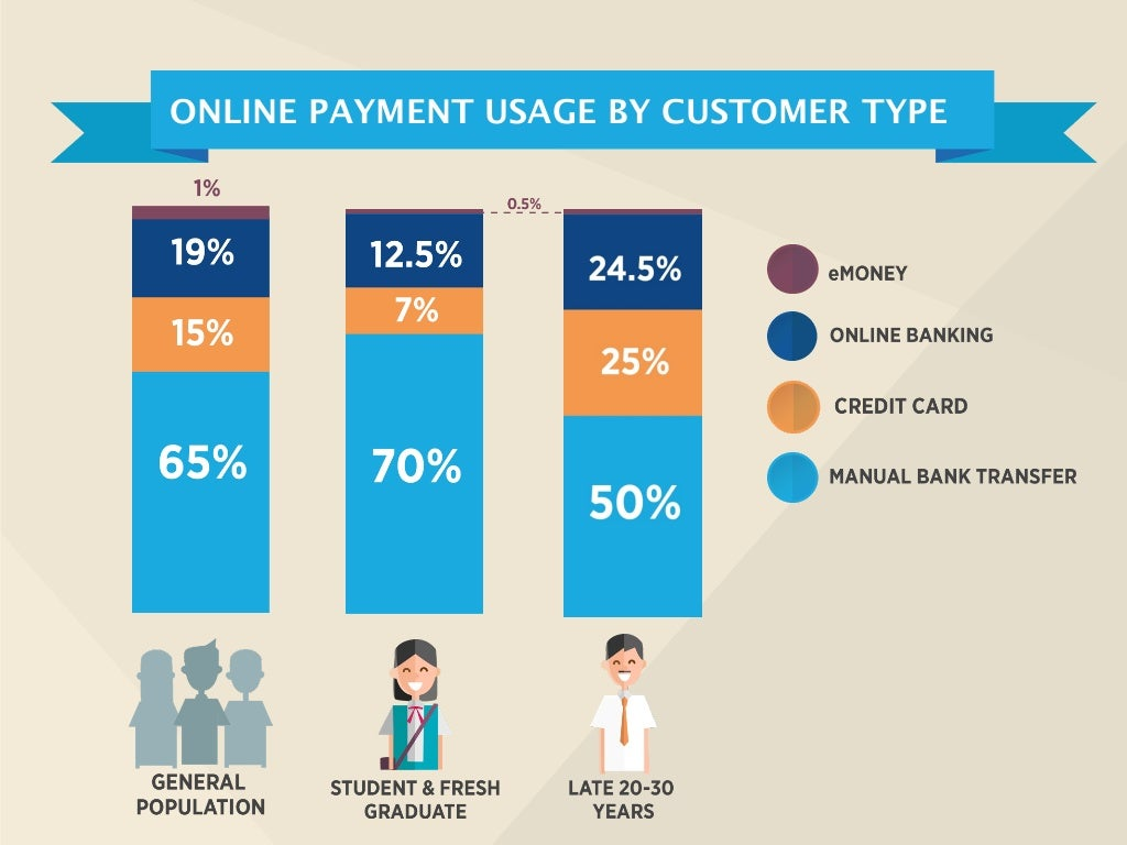 Indonesia online payment statistics from VeriTrans 2013