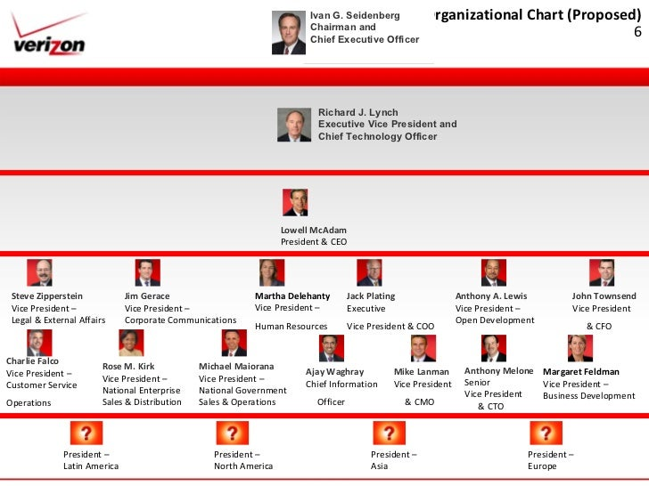 organisational chart of sales department in airtel 4 steps involved in the process of organizing your organization – discussed  and put under one department  to sales are grouped under sales department and.