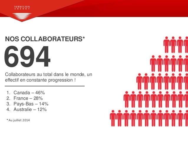 NOS COLLABORATEURS* 694Collaborateurs au total dans le monde, un effectif en constante progression ! 1. Canada – 46% 2. Fr...