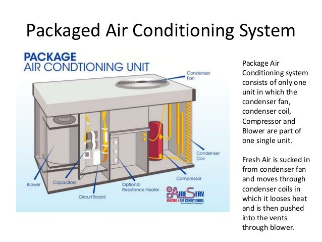 Vertical Air Conditioning System on central air conditioners