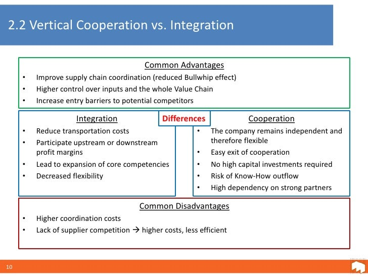 toyota vertical integration Vertical keiretsu (also known as  they wanted japanese dealer networks, such as toyota, nissan, honda,  horizontal integration vertical integration.