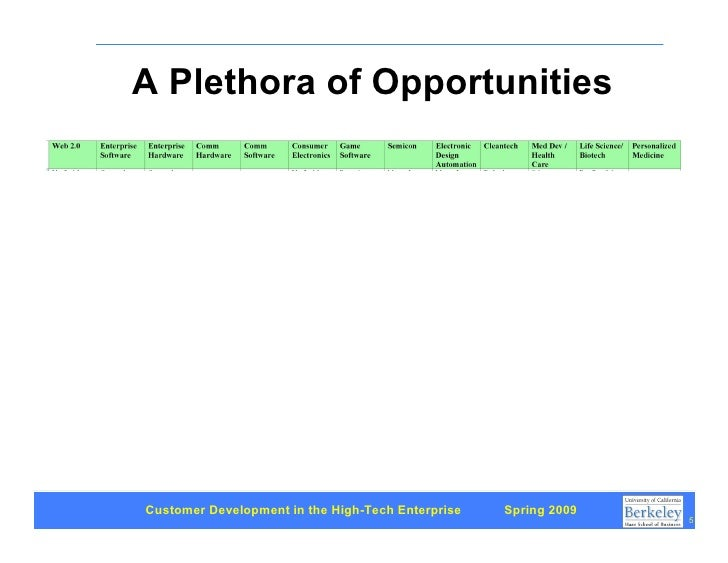 A Plethora of Opportunities     Customer Development in the High-Tech Enterprise   Spring 2009                            ...