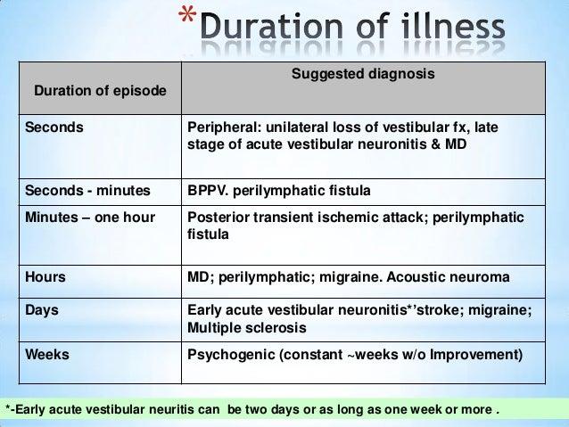 What Is Vestibular Neuritis recommendations