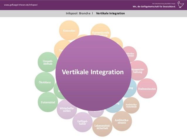 Infopool: Branche l www.gefluegel-thesen.de/Infopool Wo Verantwortung Qualität erzeugt. Wir, die Geflügelwirtschaft für De...