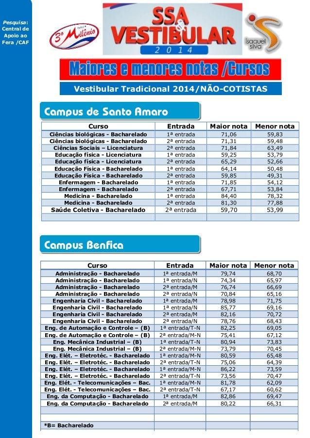 Vestibular tradicional da UPE 2014 Maiores e menores médias não-cotistas