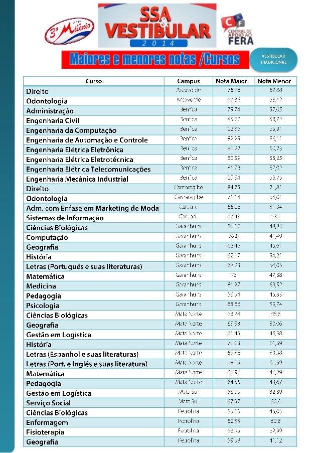 Vestibular Tradicional UPE 2014 (Maiores e Menores notas)