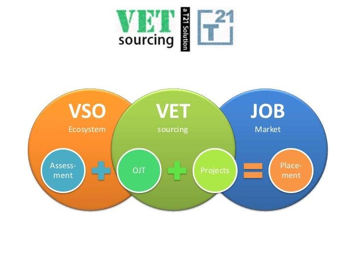VETsourcing timeline
