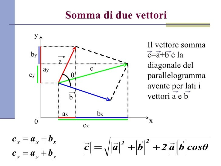 Mathematische Grundlagen der Technischen Mechanik II: Vektor