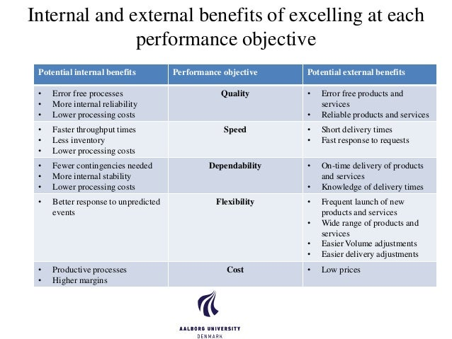 Objectives of Operational Performance