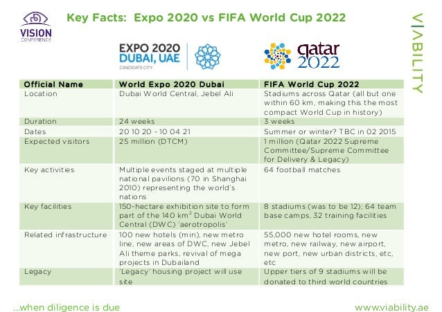 ... on likely impact for hotel industry of Expo 2020 & FIFA World Cup 2022