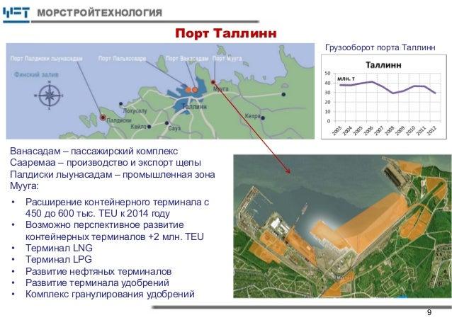 Порт Таллинн Грузооборот порта