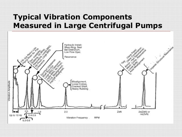 Vibration Analysis At Thermal Power Plants