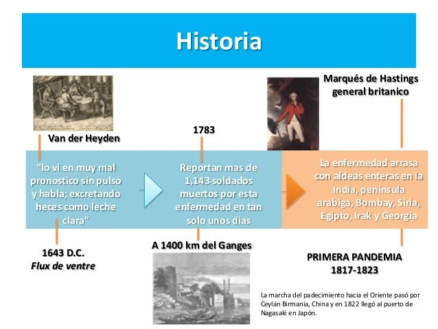 Historia linea de tiempo vibrio cholerae