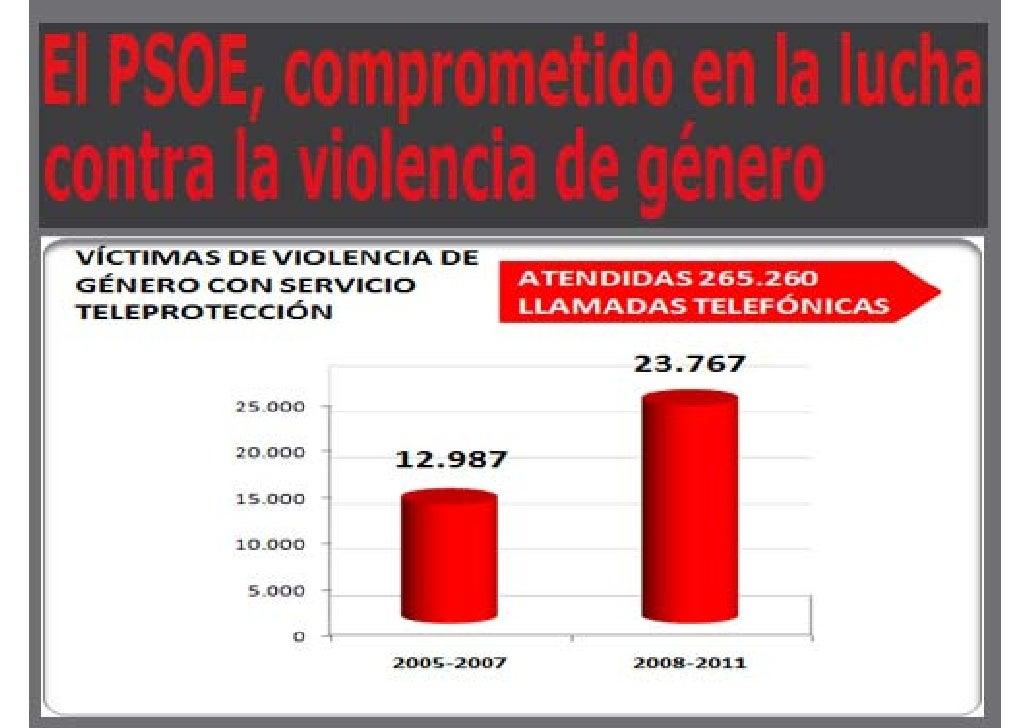 Victimas de violencia de genero con servicio teleprotección