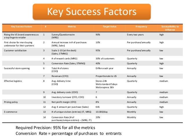 Critical Success Factors Fashion Industry