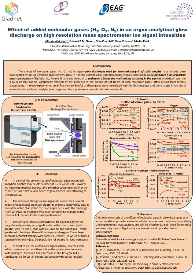 Effect of added molecular gases (H2 discharge on high resolution mass spectrometer ion signal intensities Viktoria Weinste...