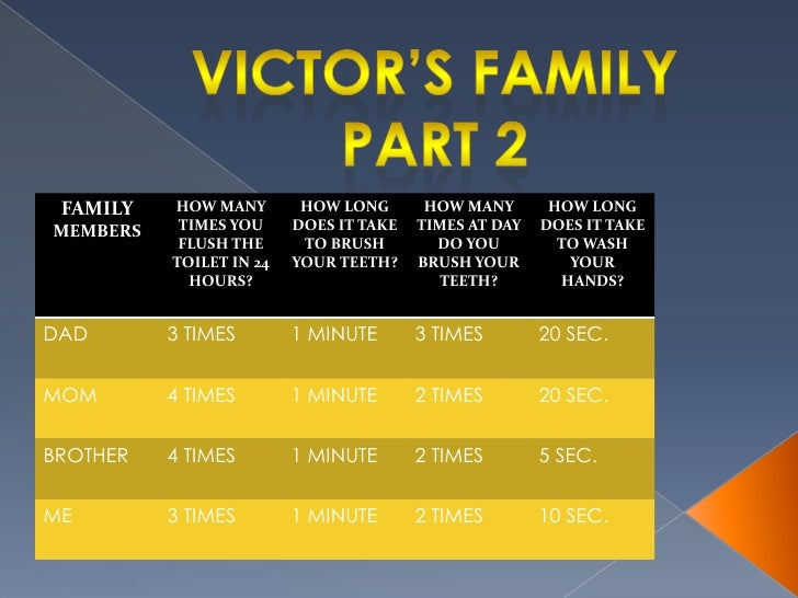 Victor's family<br />PART 2<br />