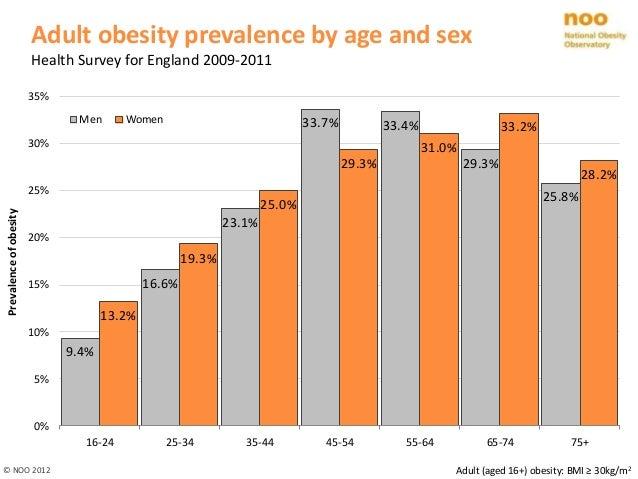 adult population england