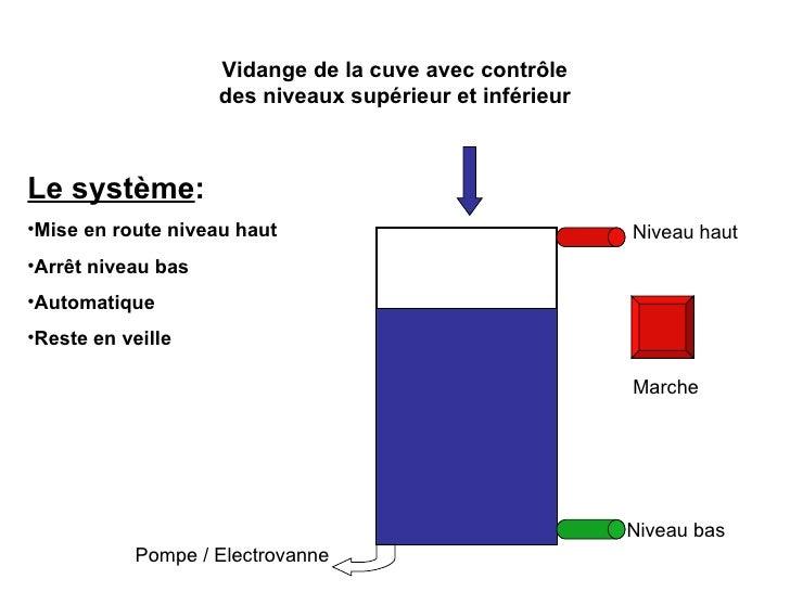 Niveau haut Marche Vidange de la cuve avec contrôle des niveaux supérieur et inférieur Pompe / Electrovanne Niveau bas <ul...