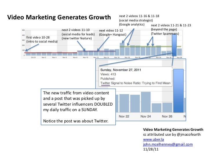 Video Marketing Generates Growth                                        next 2 videos 11-16 & 11-18                       ...