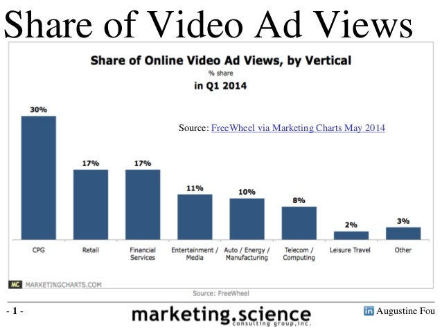 Video Ad Views By Industry Q1 2014 Augustine Fou