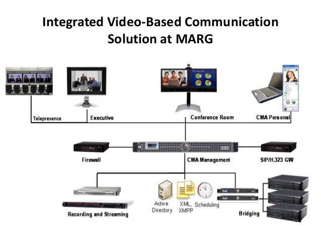 Integrated Video-Based Communication           Solution at MARG