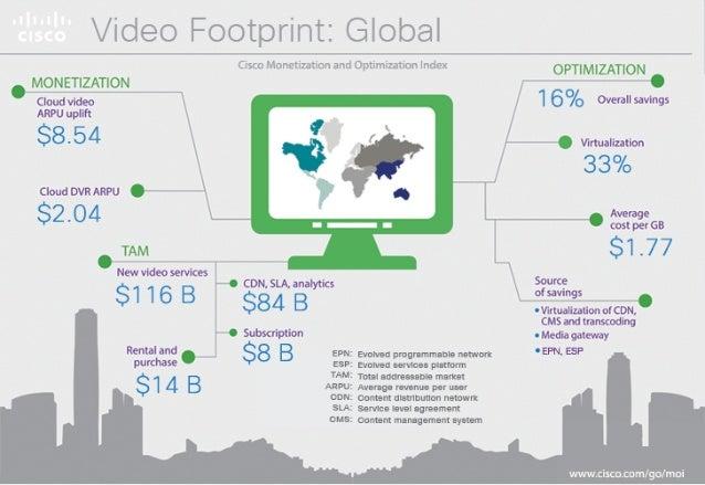 Video Footprint: Global