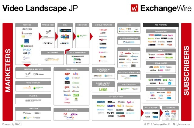 Video Landscape JP AGENCIES  TRADING DESK  DSPs  EXCHANGES  ExchangeWire VIDEO AD NETWORKS  CDN  WEB PROPERTY  VIDEO SPECI...