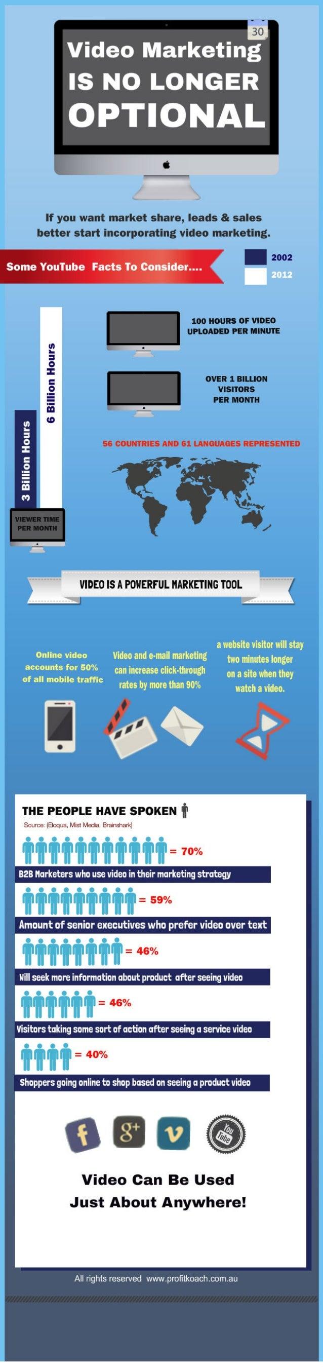 Small Business Needs Video Marketing