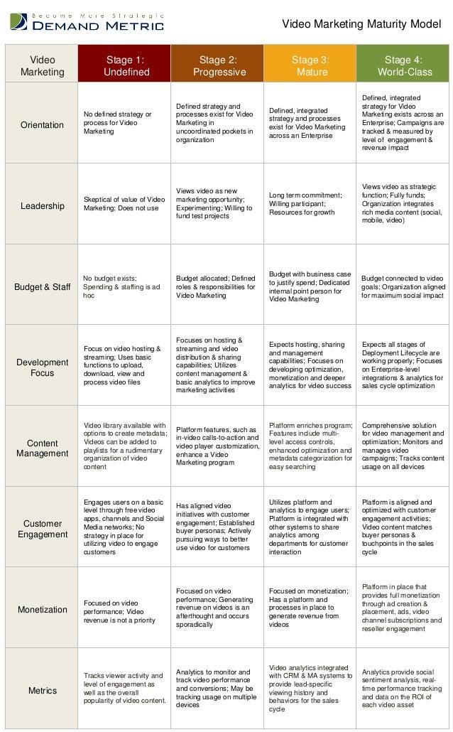 Video Marketing Maturity Model