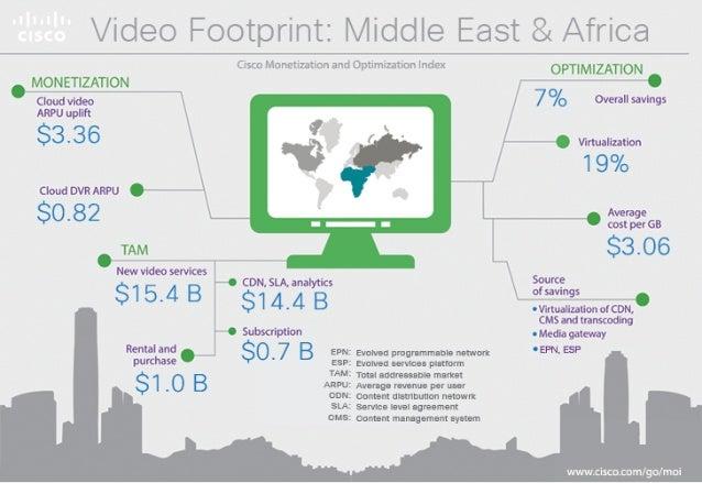 "Video Footpriiit:  Middle East 81./3ii'IC8  M9.NE""wZ: lTI9_N  Cloud Video ARPU Uplift  $3.36  CIOUGDVRARPU  $0.82  TAM  Ne..."