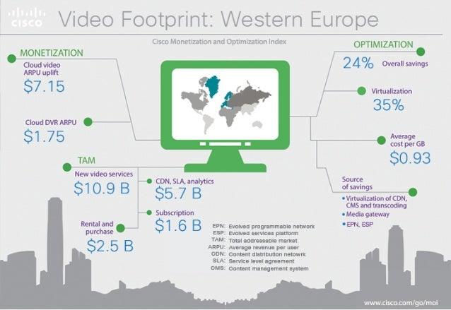Video Footprint: Western Europe
