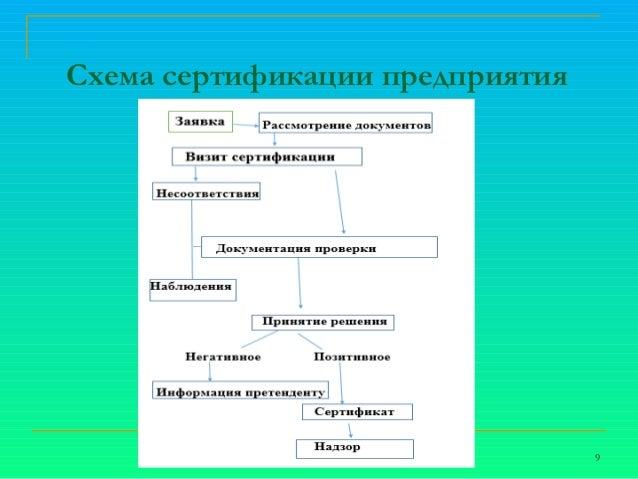 9. Схема сертификации