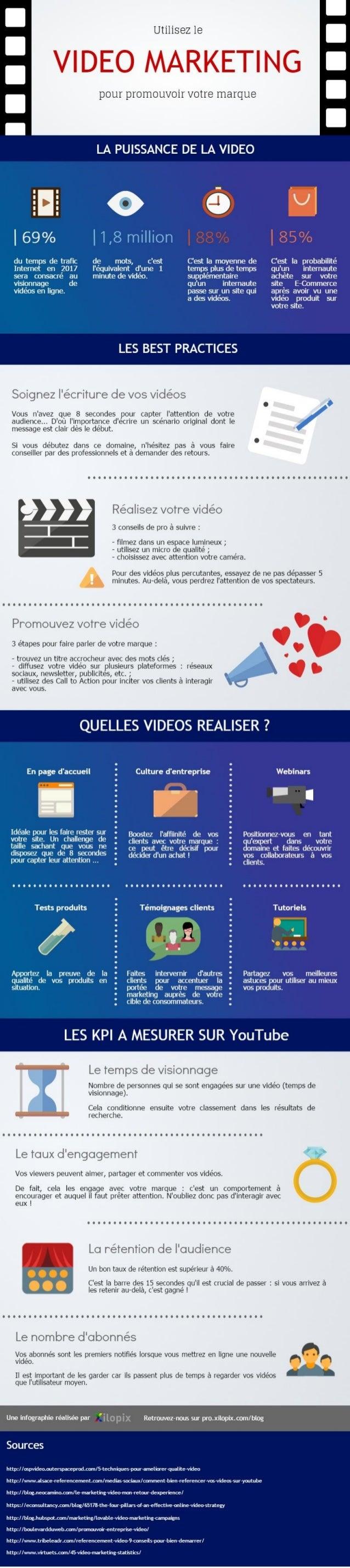 Utilisez le  pout promouvoit votre marque  LA PUISSANCE DE LA VIDEO  I Q I  I690/0     I880/o |85%  du temps de trafic de ...