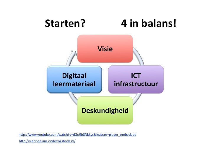 Starten?