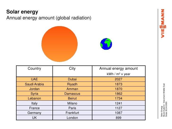solar energy annual energy amount global radiation country city annual
