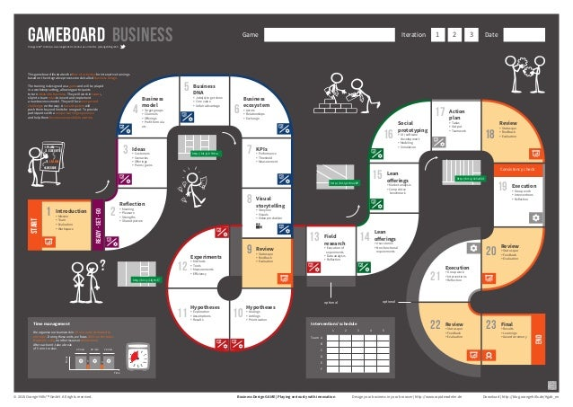Business Design Game: Gameboard