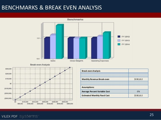 how to calculate break even point in business plan