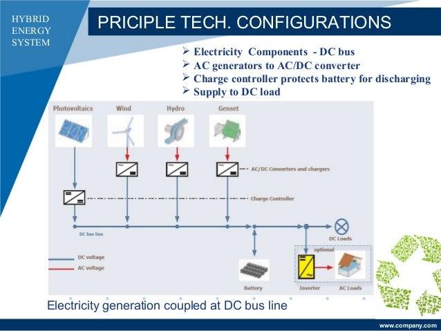 Hybrid Energy Systems dc Bus Line Hybrid Energy